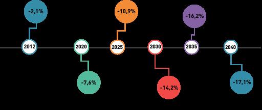 Grafisch dargestellte Statistik zur Entwicklung des Facharbeiter*innenmangels in Deutschland