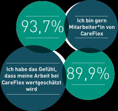 Infografik zur Mitarbeiter*innenbefragung 2018 bei CareFlex