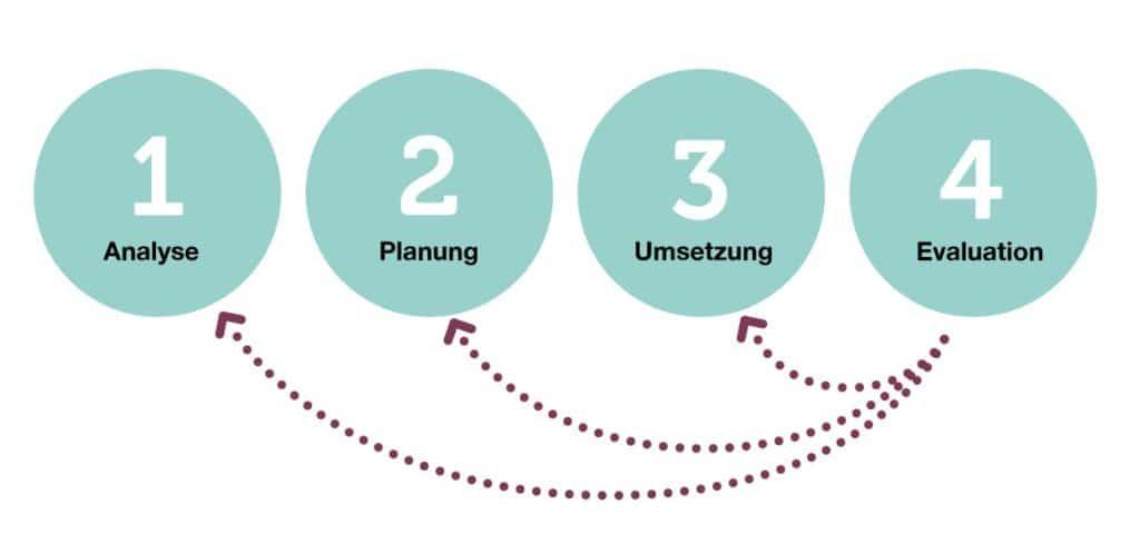 BGM Schaubild: Von der Evaluation zur Analyse, Planung und Umsetzung